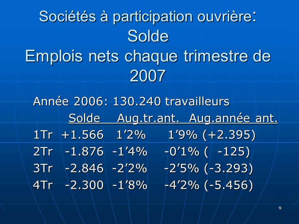 Sociétés à participation ouvrière : Solde Emplois nets chaque trimestre de 2007 Année 2006: 130.240 travailleurs Solde Aug.tr.ant.