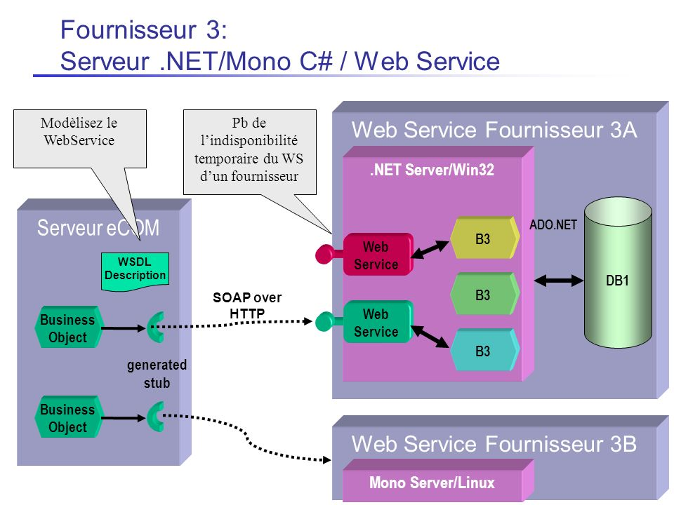 Web Service Fournisseur 3A.NET Server/Win32 Web Service DB1 ADO.NET B3 Web Service Serveur eCOM WSDL Description Business Object SOAP over HTTP generated stub Business Object Web Service Fournisseur 3B Fournisseur 3: Serveur.NET/Mono C# / Web Service Pb de lindisponibilité temporaire du WS dun fournisseur Modèlisez le WebService Mono Server/Linux