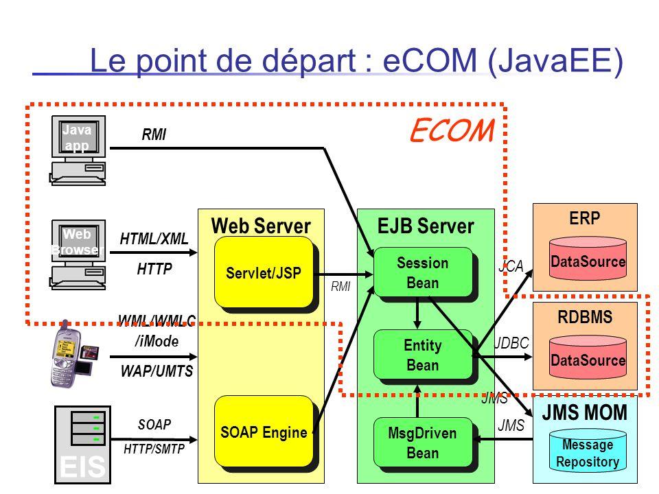 Administration et supervision de serveurs JMX Standard Java pour ladministration dapplications Java Objectifs Superviser les principaux éléments des serveurs sondes (nb requêtes reçues, nb requêtes échec, transactions réussies/abandonnées, parité, …), … Déployer automatiquement les bundles via un MBean dadministration du framework OSGi Travail Scripts ANT (Tache ANT JMX) générés à partir dune description darchitecture Construire un repository OBR (tache ANT) Ajout dun plugin (Tabs) à la JConsole/JVisualVM (JavaSE 6.0)