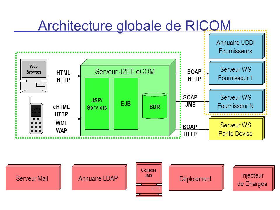 Administration et supervision de serveurs Modélisation du système avec LDAP 1 serveur pour tous les groupes OpenDS ou ApacheDS Annuaire global LDAP eCOM Fournisseurs Représentation uniforme entre les groupes Certificats X509 Intégration de LDAP à la JVisualVM