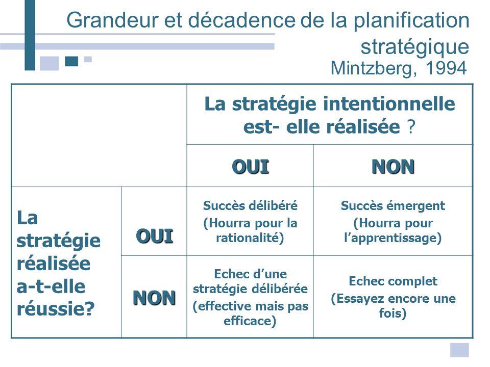 Grandeur et décadence de la planification stratégique La stratégie intentionnelle est- elle réalisée ? OUINON La stratégie réalisée a-t-elle réussie?
