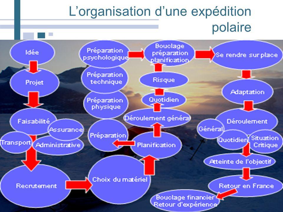 Lorganisation dune expédition polaire