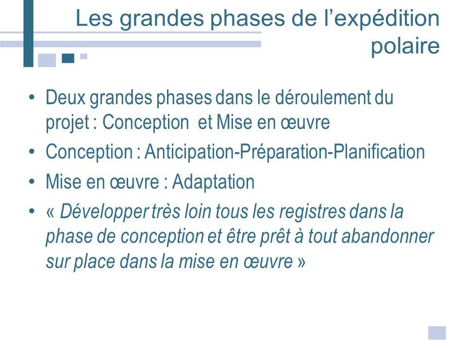 Les grandes phases de lexpédition polaire Deux grandes phases dans le déroulement du projet : Conception et Mise en œuvre Conception : Anticipation-Pr