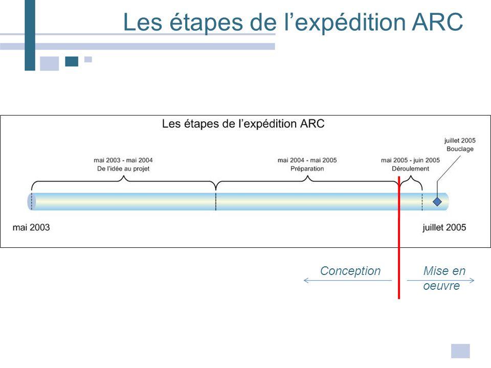 Les étapes de lexpédition ARC ConceptionMise en oeuvre