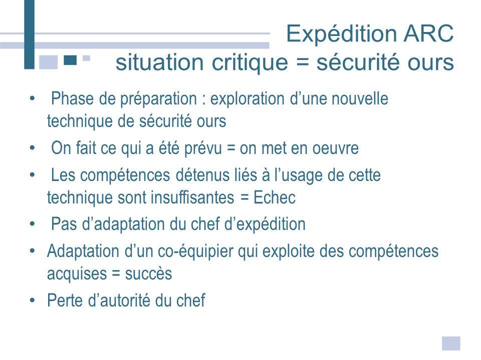 Expédition ARC situation critique = sécurité ours Phase de préparation : exploration dune nouvelle technique de sécurité ours On fait ce qui a été pré