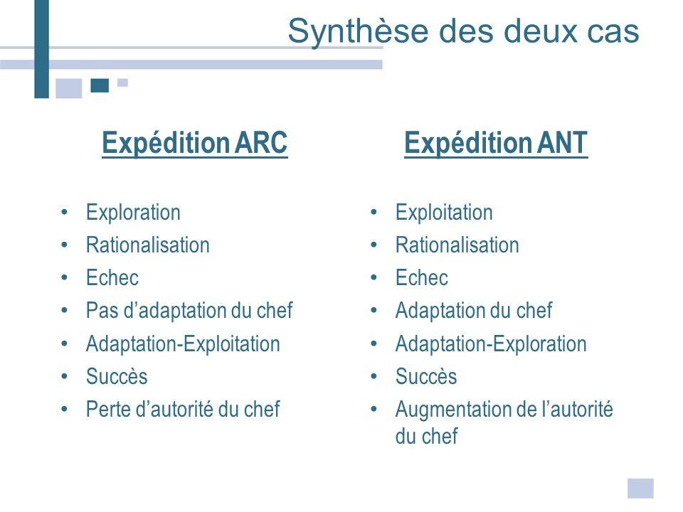 Synthèse des deux cas Expédition ARC Exploration Rationalisation Echec Pas dadaptation du chef Adaptation-Exploitation Succès Perte dautorité du chef