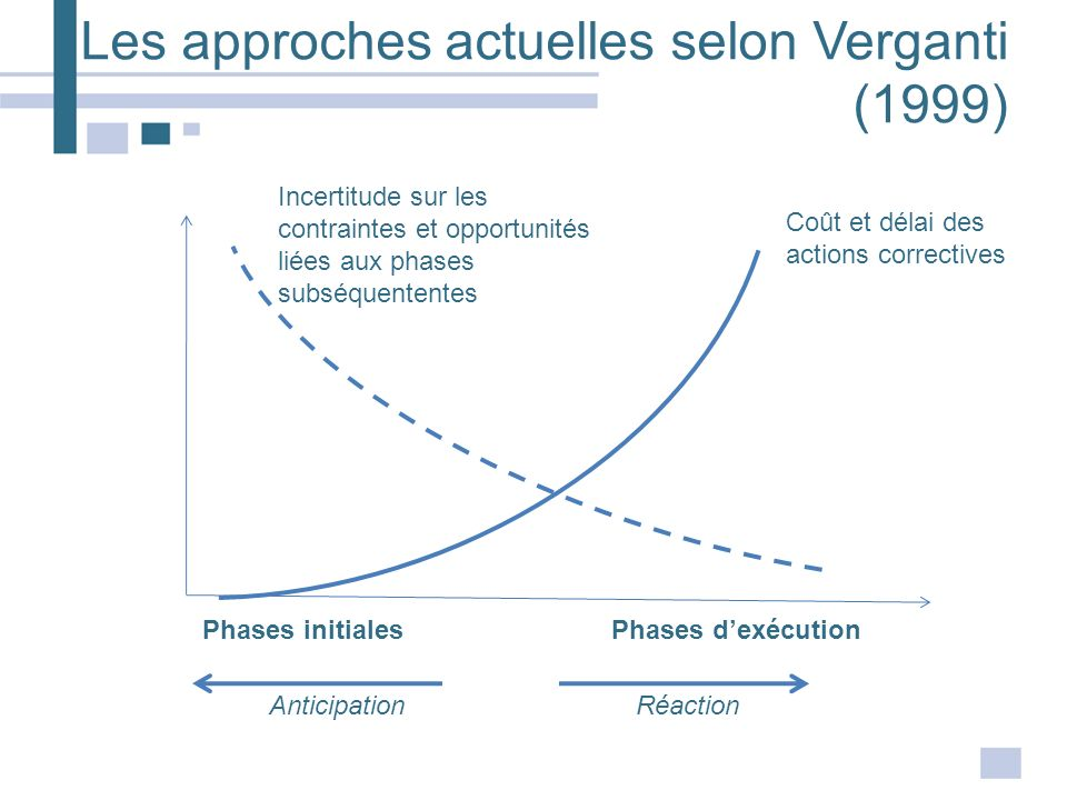 Les approches actuelles selon Verganti (1999) Phases initialesPhases dexécution AnticipationRéaction Incertitude sur les contraintes et opportunités l