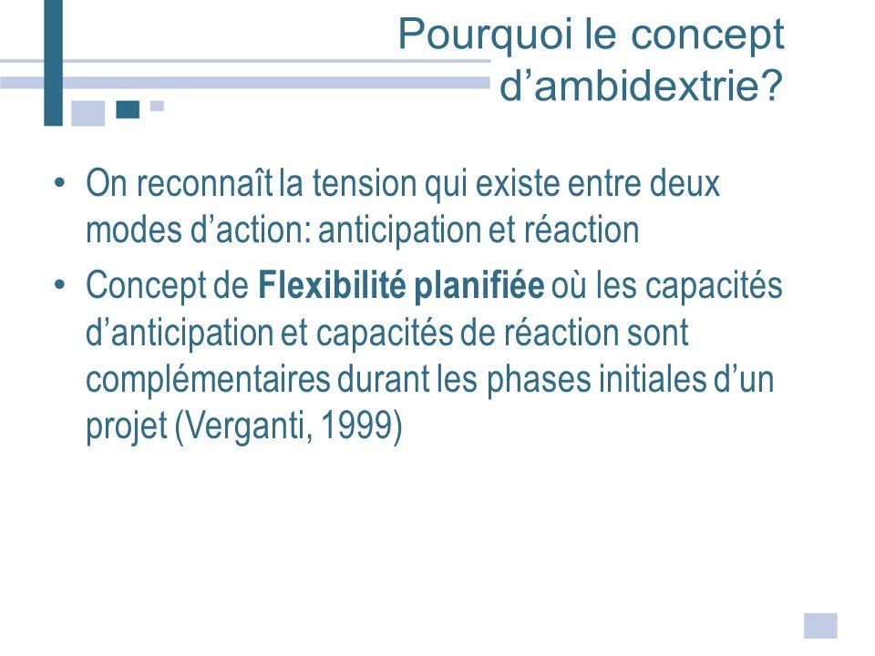 Pourquoi le concept dambidextrie? On reconnaît la tension qui existe entre deux modes daction: anticipation et réaction Concept de Flexibilité planifi
