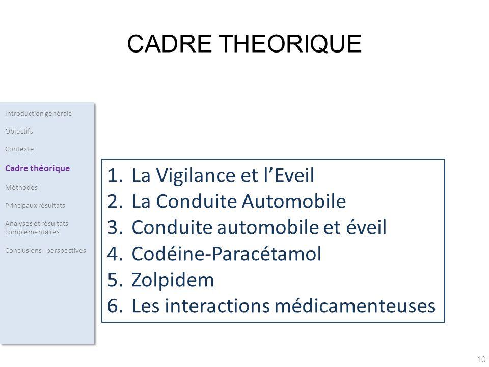 10 1.La Vigilance et lEveil 2.La Conduite Automobile 3.Conduite automobile et éveil 4.Codéine-Paracétamol 5.Zolpidem 6.Les interactions médicamenteuse