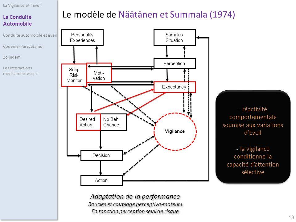 13 Le modèle de Näätänen et Summala (1974) Personality Experiences Stimulus Situation Perception Expectancy Decision Action Vigilance No Beh.
