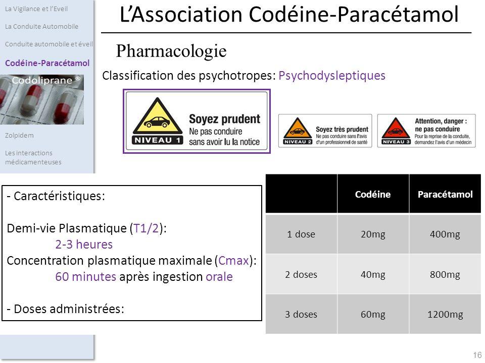 16 Pharmacologie Classification des psychotropes: Psychodysleptiques La Vigilance et lEveil La Conduite Automobile Conduite automobile et éveil Codéin