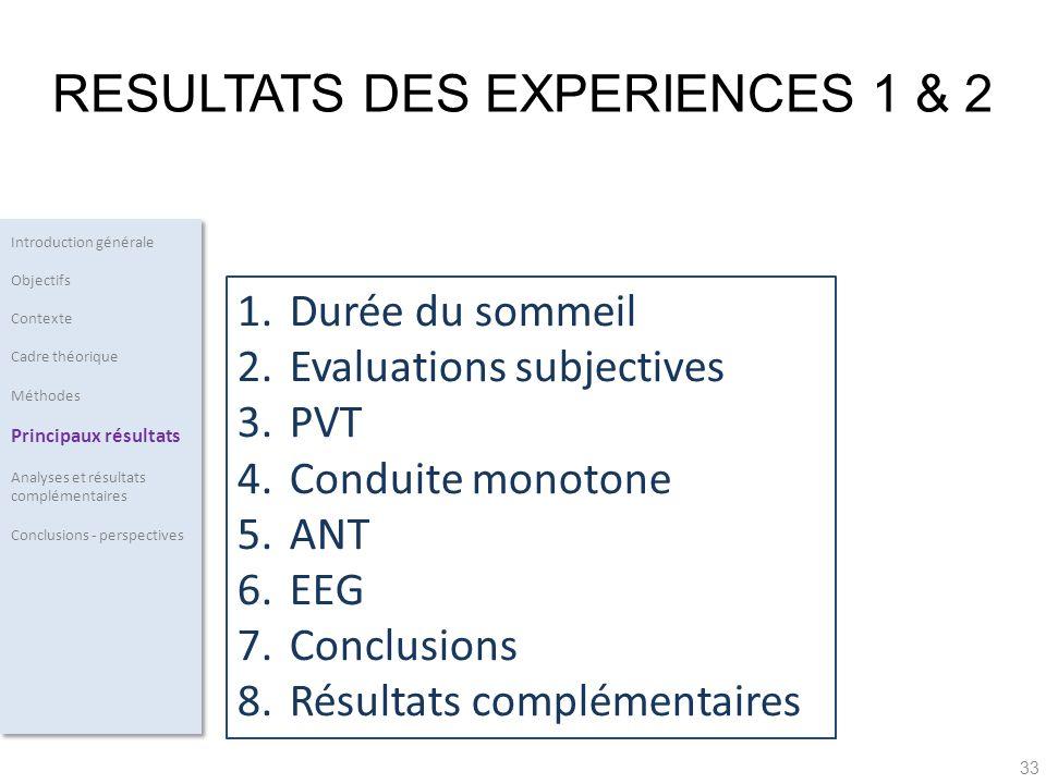 33 1.Durée du sommeil 2.Evaluations subjectives 3.PVT 4.Conduite monotone 5.ANT 6.EEG 7.Conclusions 8.Résultats complémentaires Introduction générale