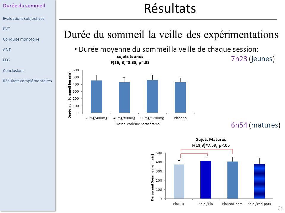 34 Durée moyenne du sommeil la veille de chaque session: 7h23 (jeunes) 6h54 (matures) Durée du sommeil Evaluations subjectives PVT Conduite monotone ANT EEG Conclusions Résultats complémentaires Résultats Durée du sommeil la veille des expérimentations