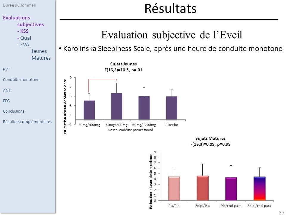 35 Karolinska Sleepiness Scale, après une heure de conduite monotone Durée du sommeil Evaluations subjectives - KSS - Qual - EVA Jeunes Matures PVT Conduite monotone ANT EEG Conclusions Résultats complémentaires Résultats Evaluation subjective de lEveil