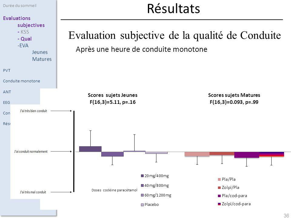 36 Après une heure de conduite monotone Résultats Evaluation subjective de la qualité de Conduite Durée du sommeil Evaluations subjectives - KSS - Qua