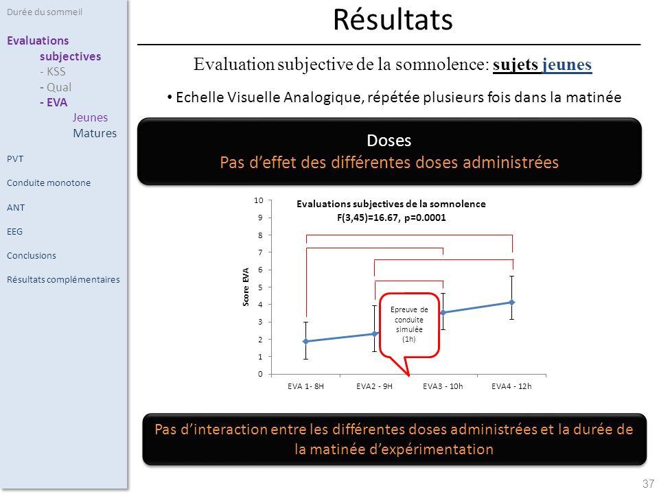 37 Echelle Visuelle Analogique, répétée plusieurs fois dans la matinée Durée du sommeil Evaluations subjectives - KSS - Qual - EVA Jeunes Matures PVT