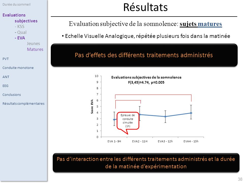 38 Echelle Visuelle Analogique, répétée plusieurs fois dans la matinée Durée du sommeil Evaluations subjectives - KSS - Qual - EVA Jeunes Matures PVT