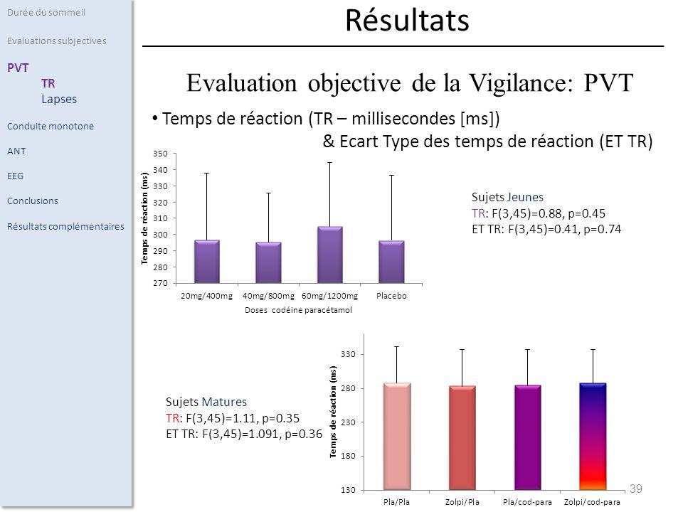 39 Temps de réaction (TR – millisecondes [ms]) & Ecart Type des temps de réaction (ET TR) Durée du sommeil Evaluations subjectives PVT TR Lapses Conduite monotone ANT EEG Conclusions Résultats complémentaires Résultats Evaluation objective de la Vigilance: PVT Sujets Jeunes TR: F(3,45)=0.88, p=0.45 ET TR: F(3,45)=0.41, p=0.74 Sujets Matures TR: F(3,45)=1.11, p=0.35 ET TR: F(3,45)=1.091, p=0.36