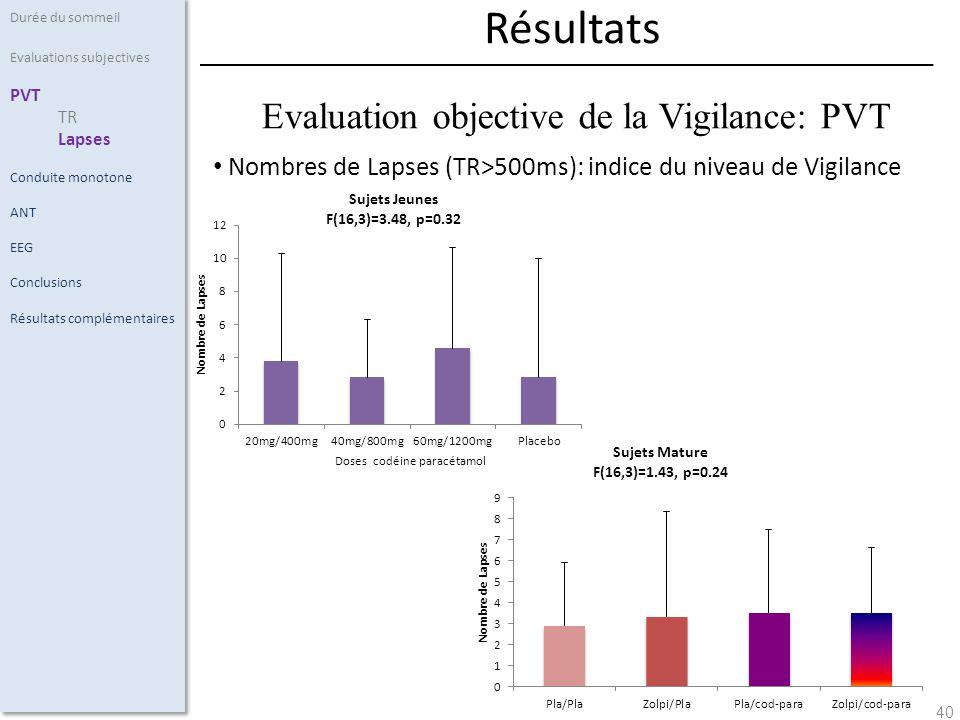 40 Nombres de Lapses (TR>500ms): indice du niveau de Vigilance Durée du sommeil Evaluations subjectives PVT TR Lapses Conduite monotone ANT EEG Conclu