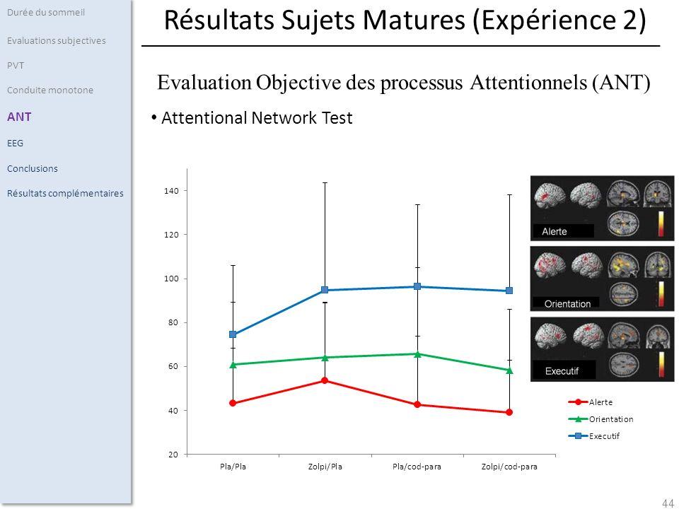 44 Attentional Network Test Durée du sommeil Evaluations subjectives PVT Conduite monotone ANT EEG Conclusions Résultats complémentaires Résultats Sujets Matures (Expérience 2) Evaluation Objective des processus Attentionnels (ANT)