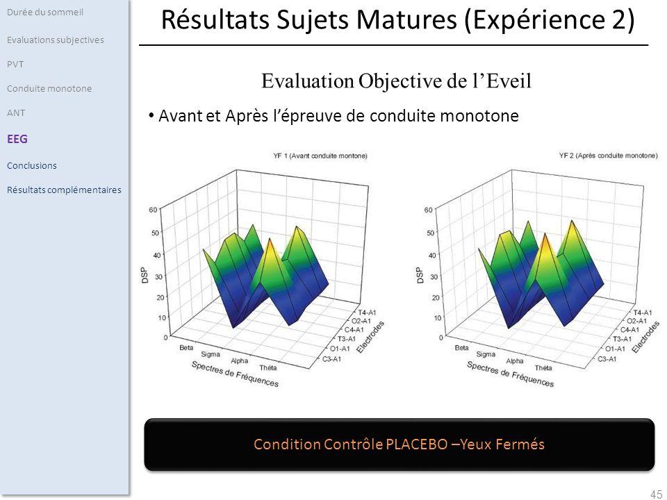 45 Avant et Après lépreuve de conduite monotone Durée du sommeil Evaluations subjectives PVT Conduite monotone ANT EEG Conclusions Résultats complémen