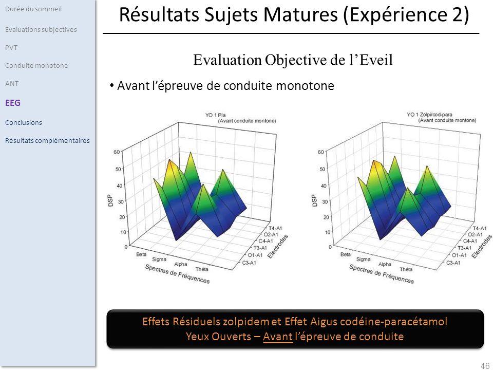 46 Avant lépreuve de conduite monotone Durée du sommeil Evaluations subjectives PVT Conduite monotone ANT EEG Conclusions Résultats complémentaires Ré