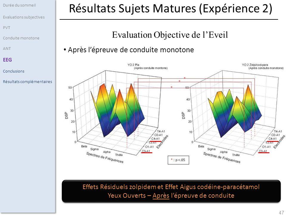 47 Après lépreuve de conduite monotone Durée du sommeil Evaluations subjectives PVT Conduite monotone ANT EEG Conclusions Résultats complémentaires Ré