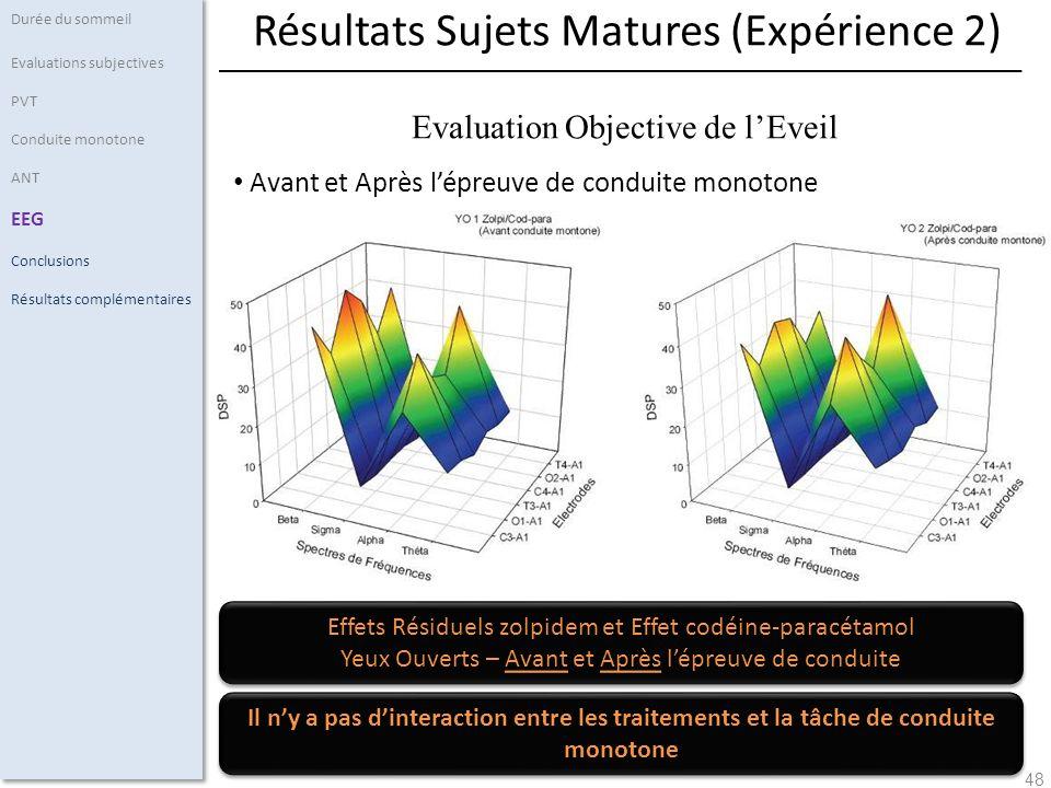 48 Avant et Après lépreuve de conduite monotone Durée du sommeil Evaluations subjectives PVT Conduite monotone ANT EEG Conclusions Résultats complémen