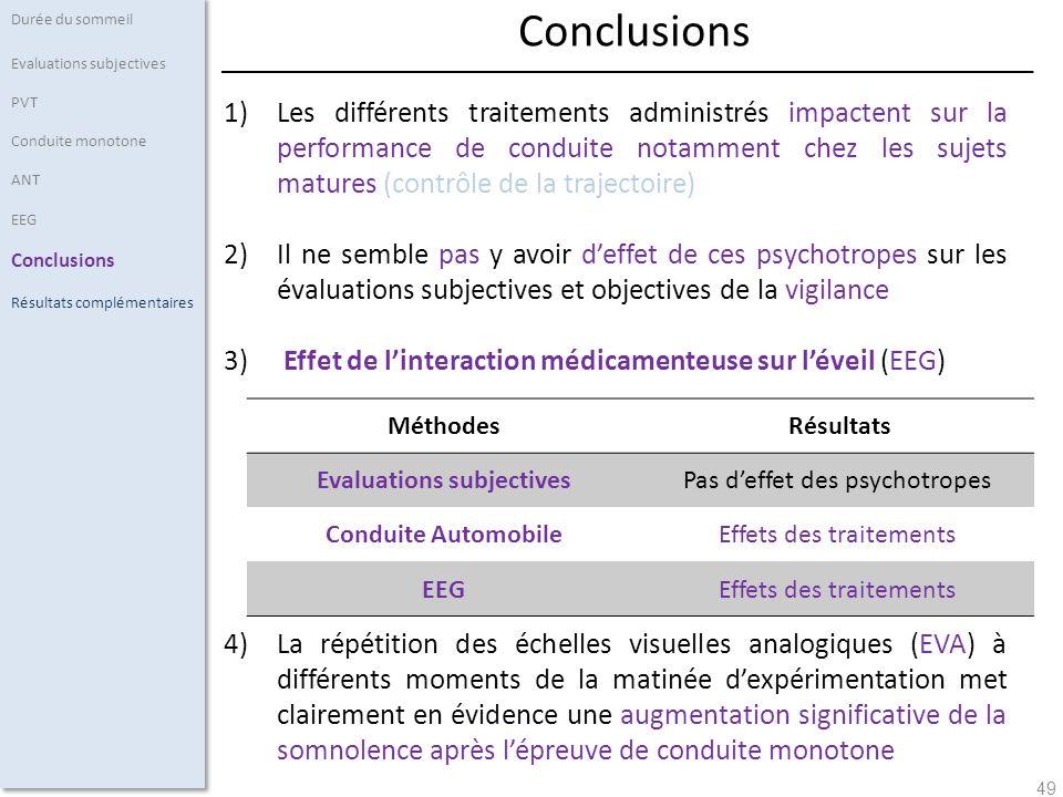 49 1)Les différents traitements administrés impactent sur la performance de conduite notamment chez les sujets matures (contrôle de la trajectoire) 2)Il ne semble pas y avoir deffet de ces psychotropes sur les évaluations subjectives et objectives de la vigilance 3) Effet de linteraction médicamenteuse sur léveil (EEG) 4)La répétition des échelles visuelles analogiques (EVA) à différents moments de la matinée dexpérimentation met clairement en évidence une augmentation significative de la somnolence après lépreuve de conduite monotone Durée du sommeil Evaluations subjectives PVT Conduite monotone ANT EEG Conclusions Résultats complémentaires Conclusions Méthodes Résultats Evaluations subjectivesPas deffet des psychotropes Conduite AutomobileEffets des traitements EEGEffets des traitements