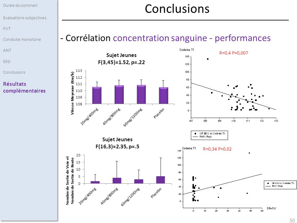 50 - Corrélation concentration sanguine - performances Durée du sommeil Evaluations subjectives PVT Conduite monotone ANT EEG Conclusions Résultats complémentaires Conclusions R=0,32 P=0,08 R=0,34 P=0,02 R=0,4 P=0,007