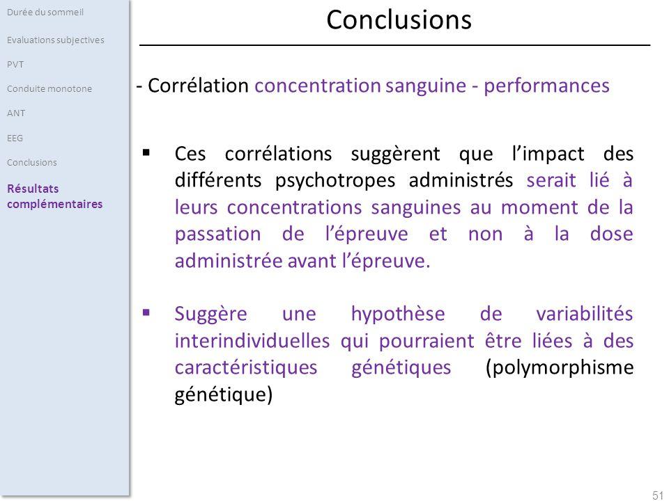 51 - Corrélation concentration sanguine - performances Durée du sommeil Evaluations subjectives PVT Conduite monotone ANT EEG Conclusions Résultats co