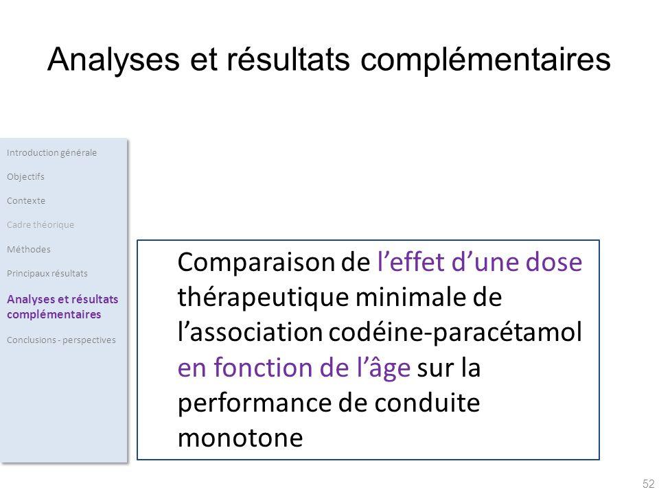52 Comparaison de leffet dune dose thérapeutique minimale de lassociation codéine-paracétamol en fonction de lâge sur la performance de conduite monot
