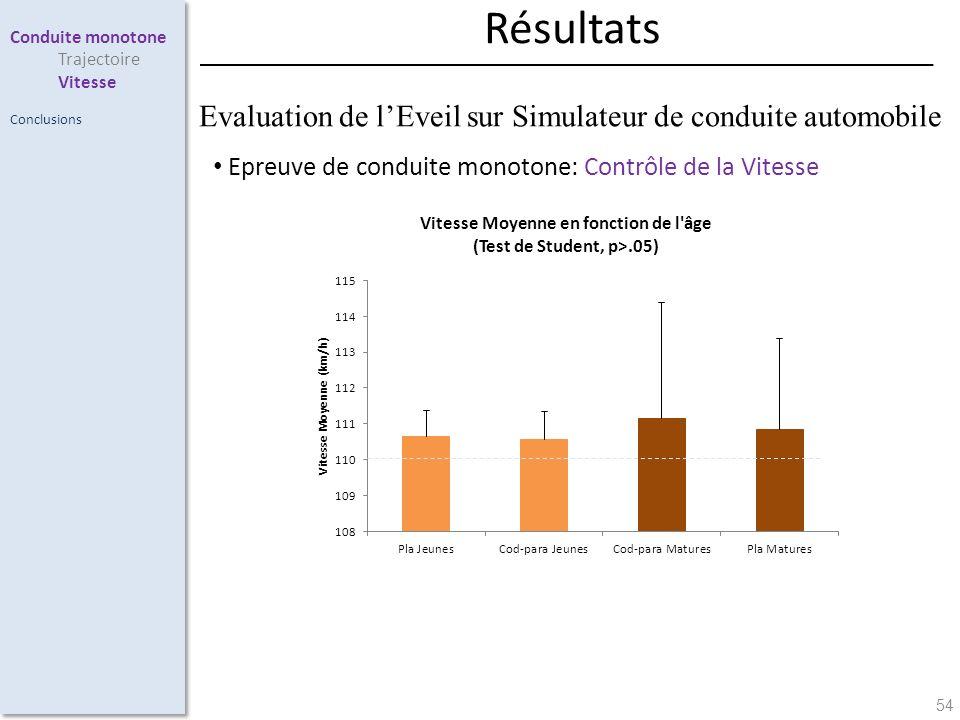 54 Epreuve de conduite monotone: Contrôle de la Vitesse Conduite monotone Trajectoire Vitesse Conclusions Résultats Evaluation de lEveil sur Simulateu