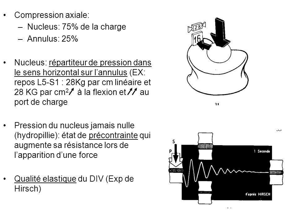 Compression axiale: –Nucleus: 75% de la charge –Annulus: 25% Nucleus: répartiteur de pression dans le sens horizontal sur lannulus (EX: repos L5-S1 :