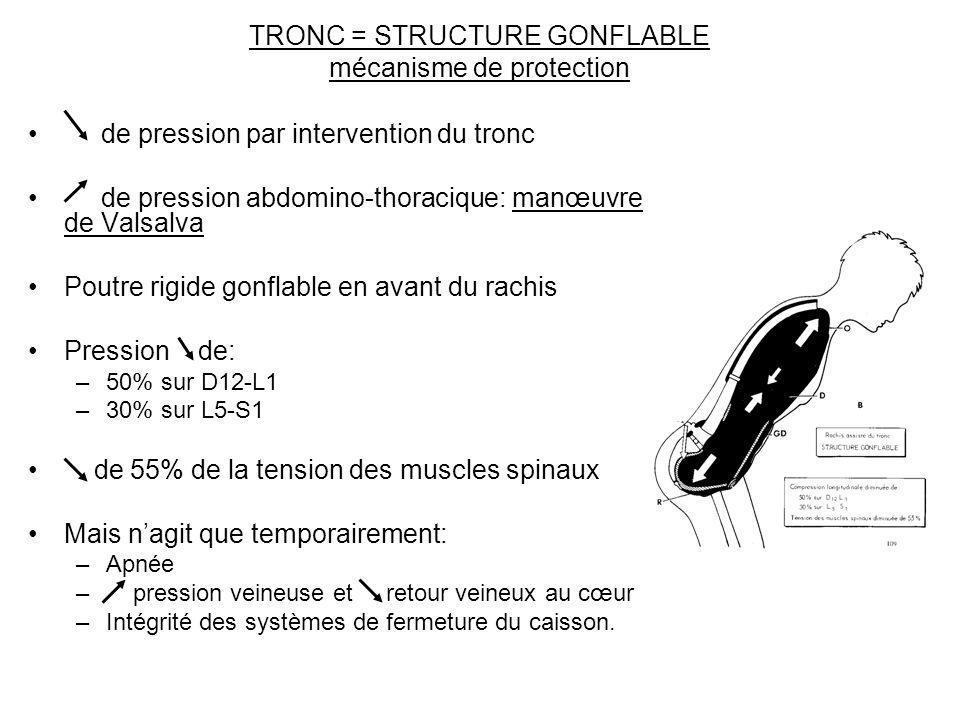 TRONC = STRUCTURE GONFLABLE mécanisme de protection de pression par intervention du tronc de pression abdomino-thoracique: manœuvre de Valsalva Poutre