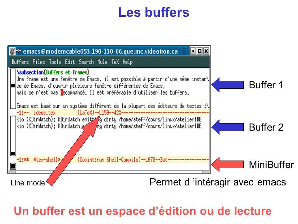 Les buffers Buffer 1 Buffer 2 MiniBuffer Un buffer est un espace dédition ou de lecture Permet d intéragir avec emacs Line mode