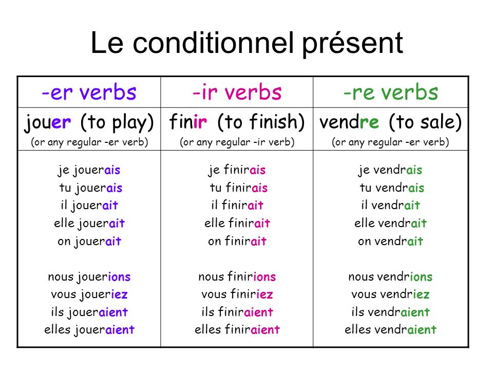 Le passé composé To describe an ACTION, in the PAST, which is COMPLETED and is NOT HAPPENING NOW.
