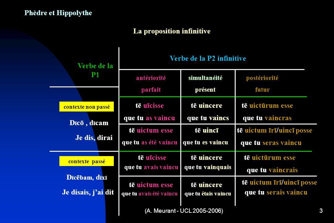 (A. Meurant - UCL 2005-2006)3 Phèdre et Hippolythe La proposition infinitive simultanéité présent antériorité parfait postériorité futur Verbe de la P