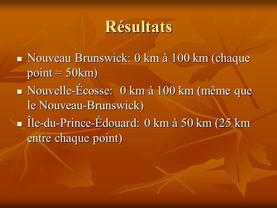 Résultats Nouveau Brunswick: 0 km à 100 km (chaque point = 50km) Nouveau Brunswick: 0 km à 100 km (chaque point = 50km) Nouvelle-Écosse: 0 km à 100 km (même que le Nouveau-Brunswick) Nouvelle-Écosse: 0 km à 100 km (même que le Nouveau-Brunswick) Île-du-Prince-Édouard: 0 km à 50 km (25 km entre chaque point) Île-du-Prince-Édouard: 0 km à 50 km (25 km entre chaque point)