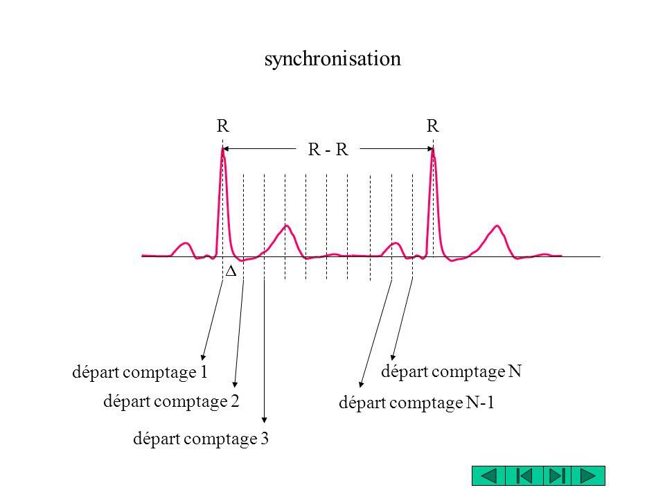 synchronisation RR R - R départ comptage 1 départ comptage 2 départ comptage 3 départ comptage N-1 départ comptage N