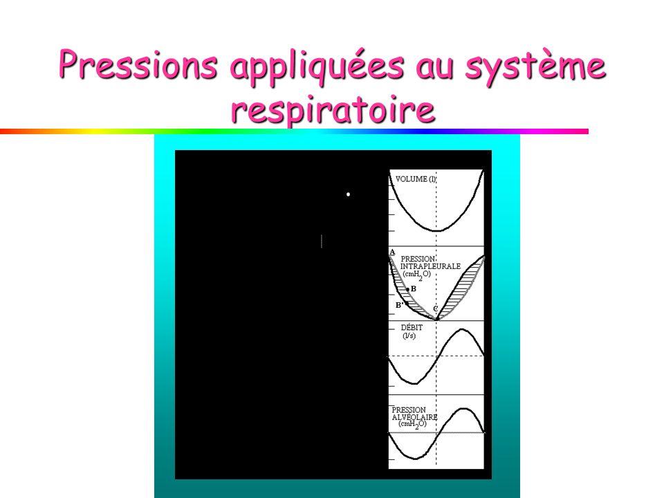 Pressions appliquées au système respiratoire