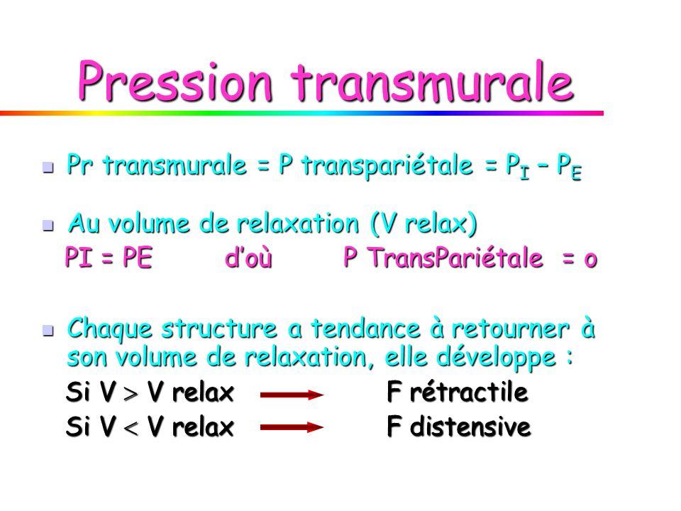 Pression transmurale Pr transmurale = P transpariétale = P I – P E Pr transmurale = P transpariétale = P I – P E Au volume de relaxation (V relax) Au volume de relaxation (V relax) PI = PE doù P TransPariétale = o PI = PE doù P TransPariétale = o Chaque structure a tendance à retourner à son volume de relaxation, elle développe : Chaque structure a tendance à retourner à son volume de relaxation, elle développe : Si V V relax F rétractile Si V V relax F rétractile Si V V relax F distensive Si V V relax F distensive