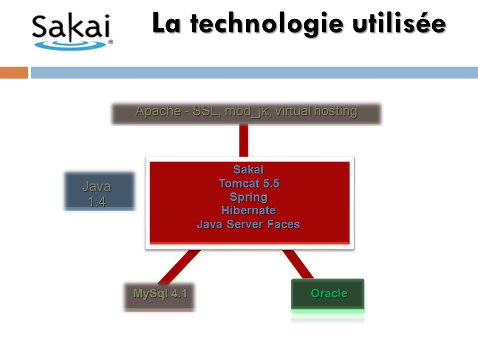 Roadmap Sakai 3.0 sannonce comme une révolution dans le monde des LMS.