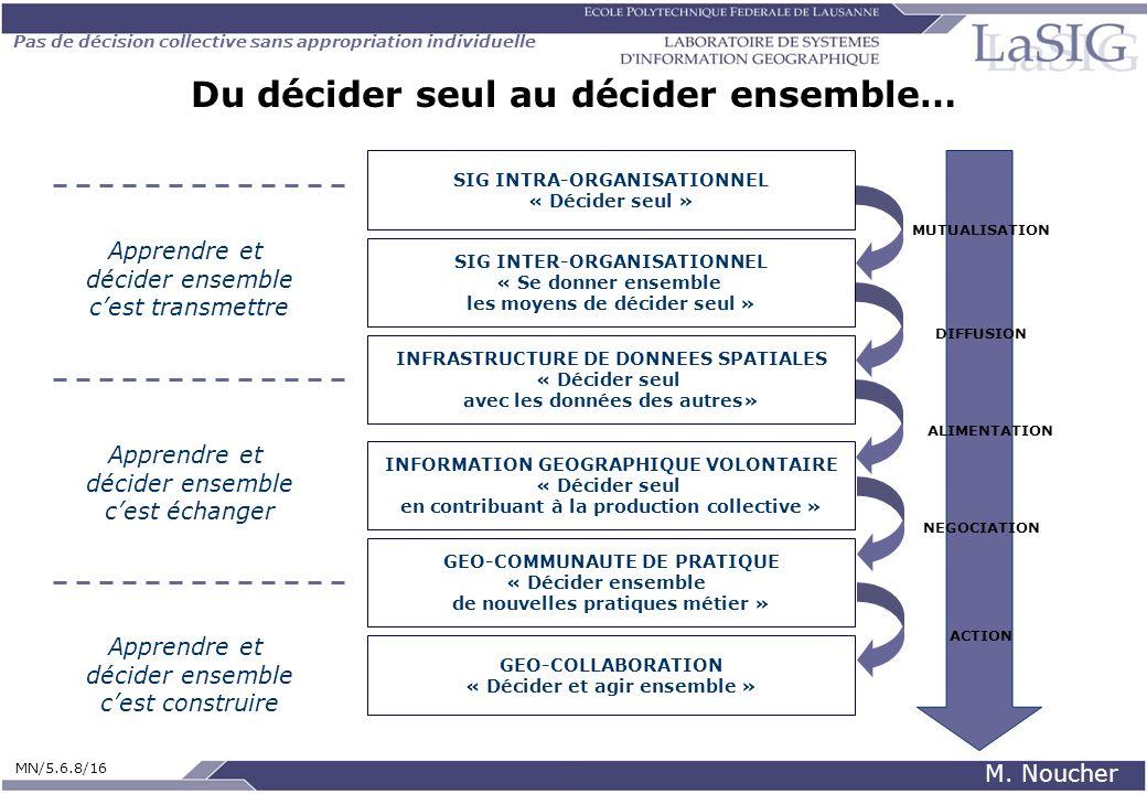 Pas de décision collective sans appropriation individuelle MN/5.6.8/16 M. Noucher Du décider seul au décider ensemble… GEO-COMMUNAUTE DE PRATIQUE « Dé
