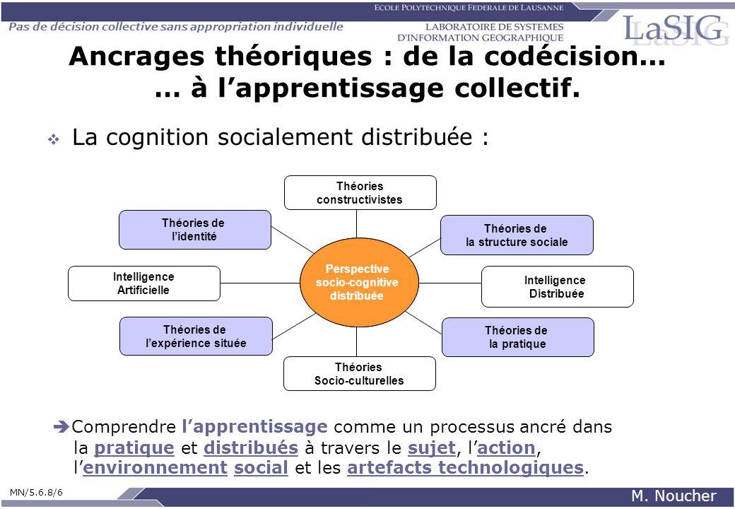 Pas de décision collective sans appropriation individuelle MN/5.6.8/6 M. Noucher Ancrages théoriques : de la codécision... … à lapprentissage collecti