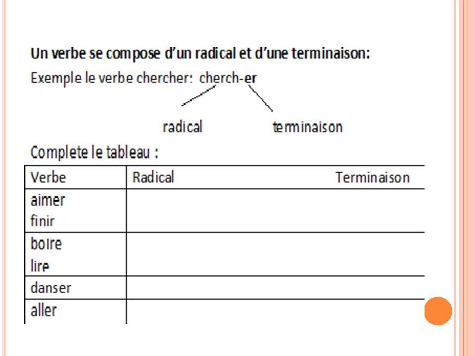 L ES G ROUPES les verbes dont l INFINITI F se termine en -ER sauf ALLER 6000 verbes appartiennent à ce groupe tous les verbes irréguliers.