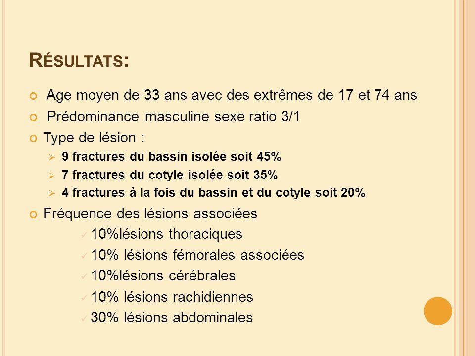 R ÉSULTATS : Age moyen de 33 ans avec des extrêmes de 17 et 74 ans Prédominance masculine sexe ratio 3/1 Type de lésion : 9 fractures du bassin isolée