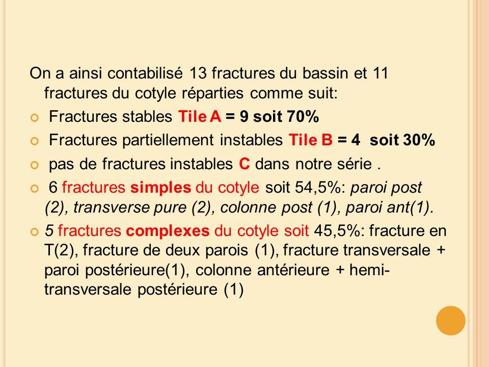 On a ainsi contabilisé 13 fractures du bassin et 11 fractures du cotyle réparties comme suit: Fractures stables Tile A = 9 soit 70% Fractures partiell