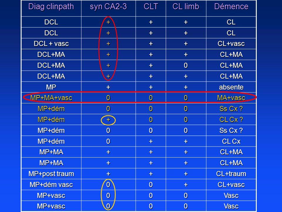 Diag clinpath syn CA2-3 CLT CL limb Démence DCL+++CL DCL+++CL DCL + vasc +++CL+vasc DCL+MA+++CL+MA DCL+MA++0CL+MA DCL+MA+++CL+MA MP+++absente MP+MA+va