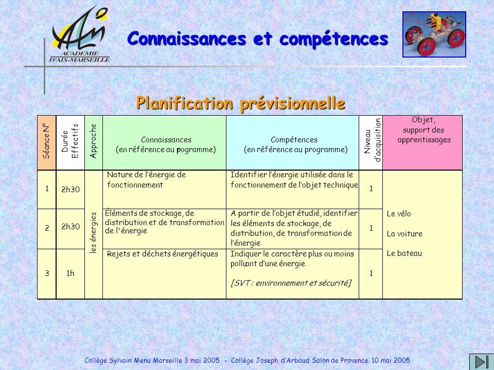 Collège Sylvain Menu Marseille 3 mai 2005 - Collège Joseph dArbaud Salon de Provence 10 mai 2005 Séance N° Durée Effectifs Approche Connaissances (en
